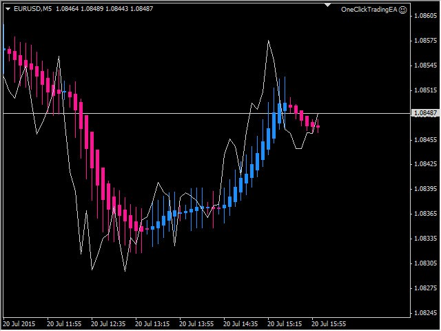 Adr forex indicator what colours means