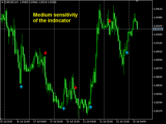 Download the 'Trend Monitor MT5 demo' Technical Indicator