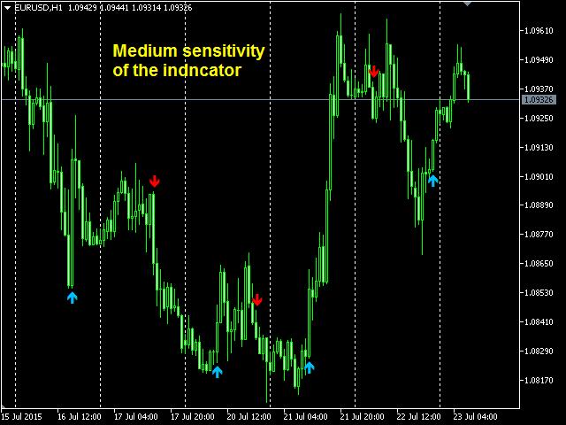 Trend Monitor MT5