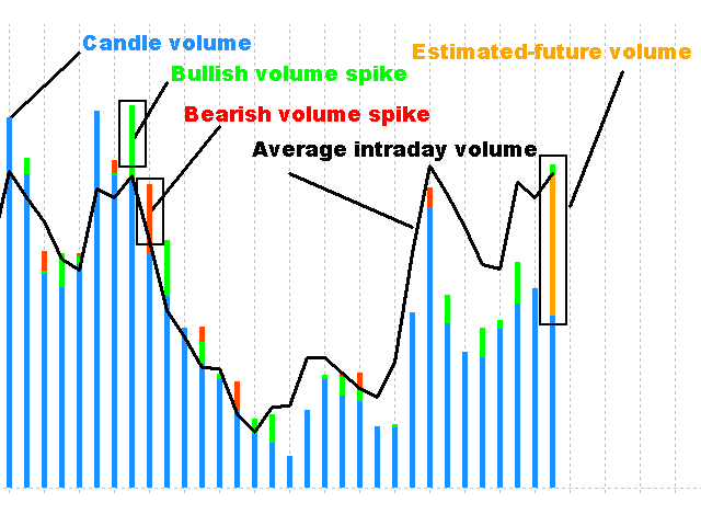 Control Trading Intraday Volume