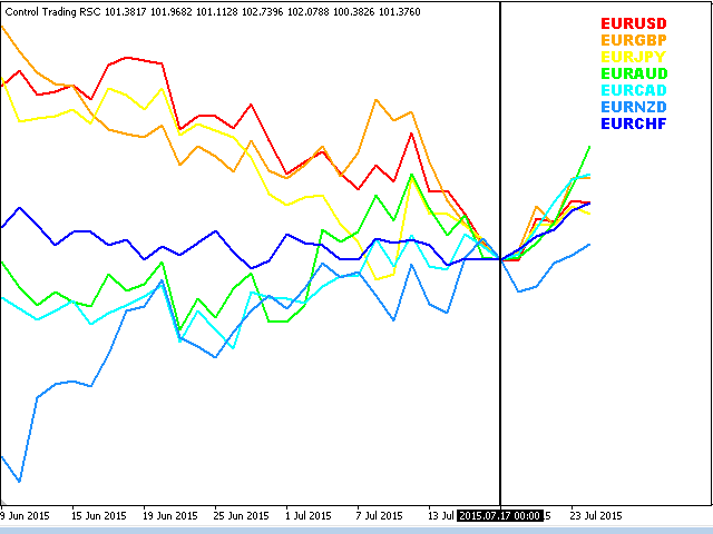 Control Trading Relative Strength