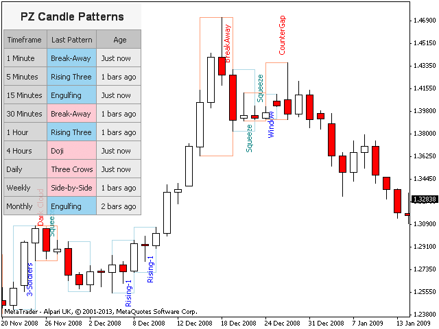 PZ Candlestick Patterns