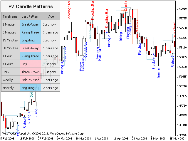 pz candlestick patterns indicator free download