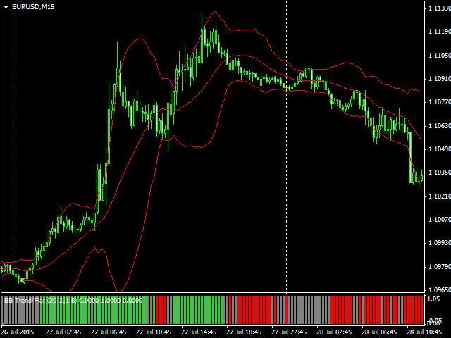 Flat trend forex indicator