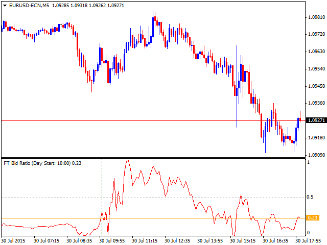 FT Bid Ratio Indicator