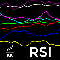 BB Multi Currency RSI