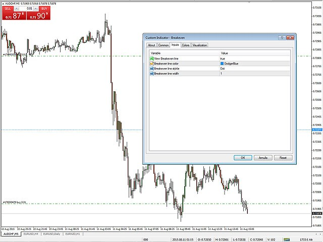 Download The Breakeven Line Technical Indicator For Metatrader 4