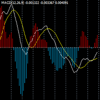Dual Lines MACD Indicator With Bars