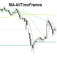 MA  AllTimeFrames