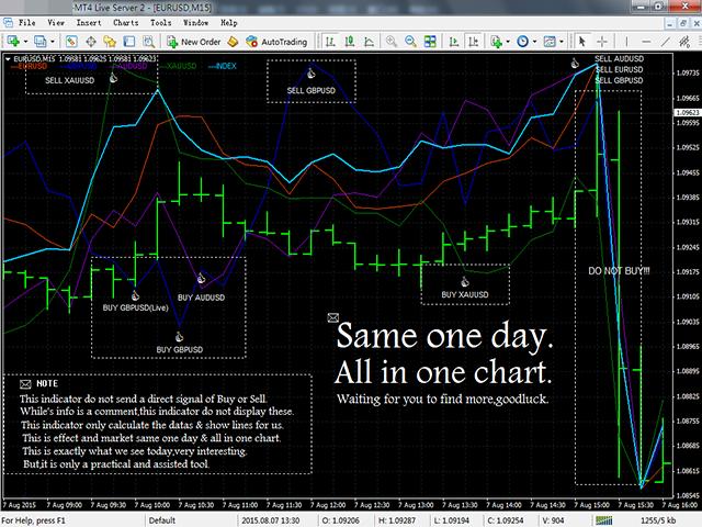 Magician Of Custom Index chart window