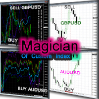 Magician Of Custom Index chart window