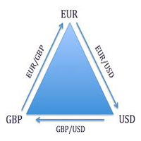 Triangle Arbitrage
