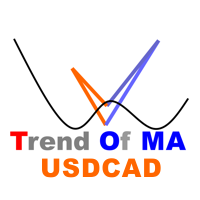 Trend Of MA  USDCAD