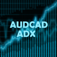 AUDCAD ADX