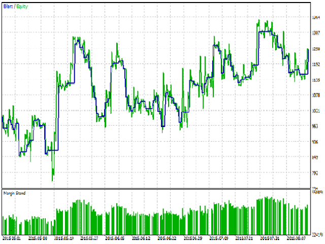 Candle Pattern MT5