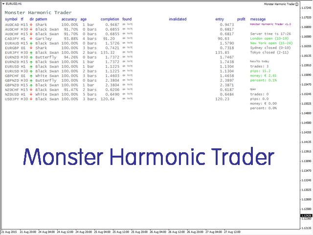 Monster Harmonic Trader
