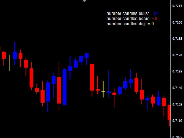 Color Candles Bulls and Bears