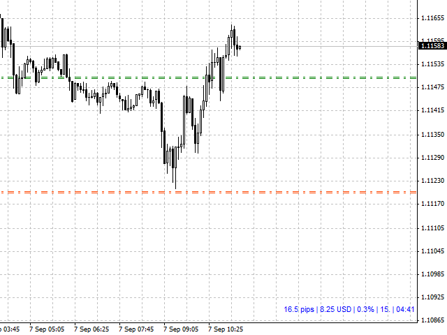 Download the 'Show Pips' Technical Indicator for MetaTrader 4 in