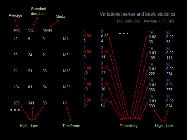 Variational series