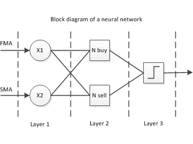 Neural network 2 Moving Averages