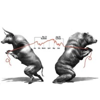 Symbol Bull Bear Strength
