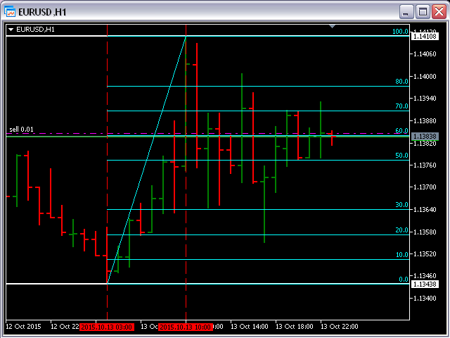 Fibonacci Support Resistance with any Values