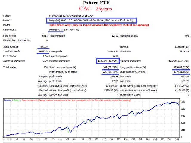 Pattern ETF