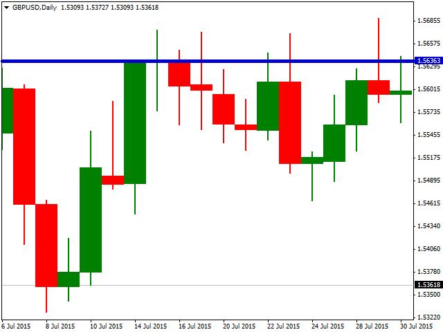RedBlue Price Chart