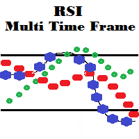 RSI Multi Time Frame