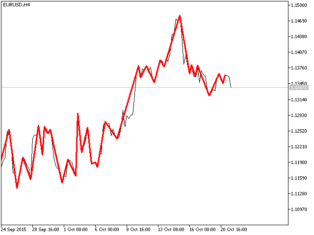 ZigZag Medvedev Close for MQL5