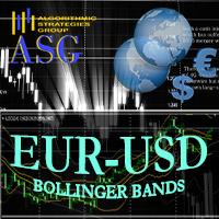 EURUSD Bollinger Bands