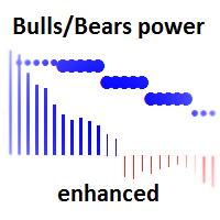 Bulls and Bears Power