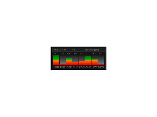 FFx Universal Strength Meter