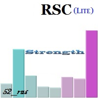 Relative strength of currencies Lite