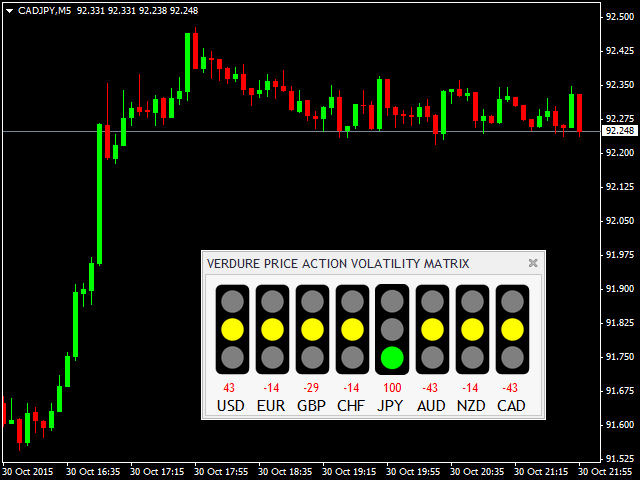 Verdure Price Action Volatility Matrix
