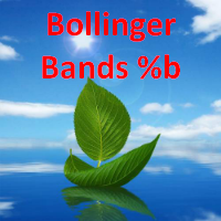 Percentage Bollinger Bands