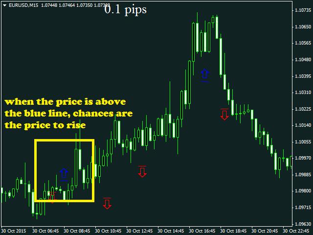 Price Break MT5