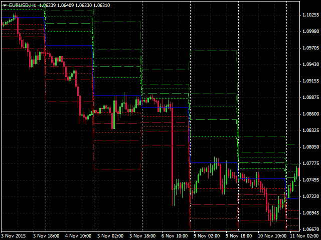 Buy the 'Fibonacci Pivots' Technical Indicator for MetaTrader 4 in MetaTrader Market
