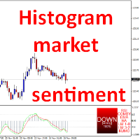 Histogram market sentiment