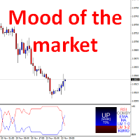 Mood of the market