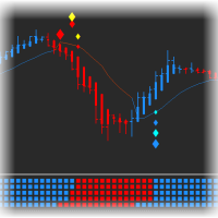 Gann High Low Activator MTF