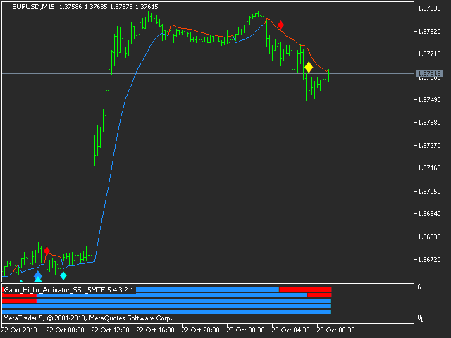 Forex higher highs lower lows