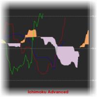 Ichimoku Advanced Free