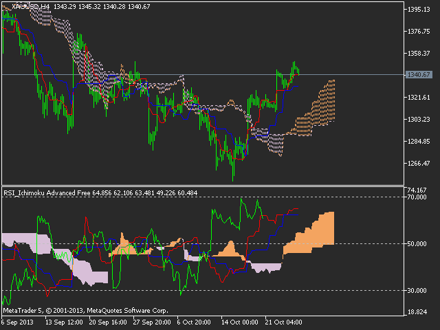 Ichimoku Advanced Free