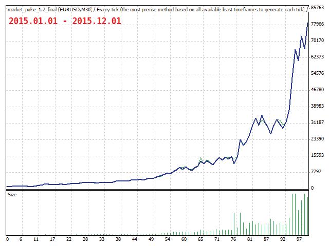 FXT Market Pulse pro