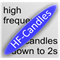High Frequency Candles