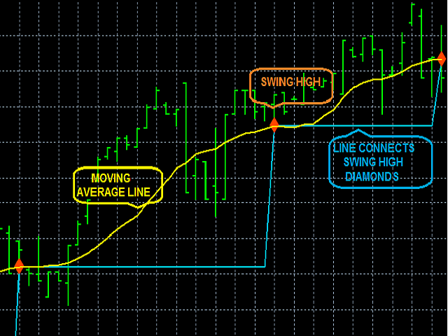 MA Swing High Single Time Frame Indicator