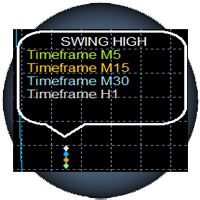 Swing High Multi Time Frame Indicator