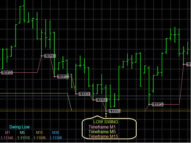 Swing Low Multi Time Frame Indicator