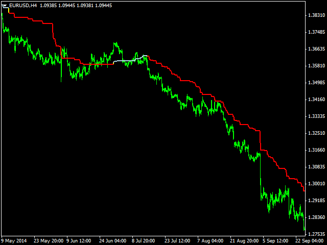 YD Trend Line